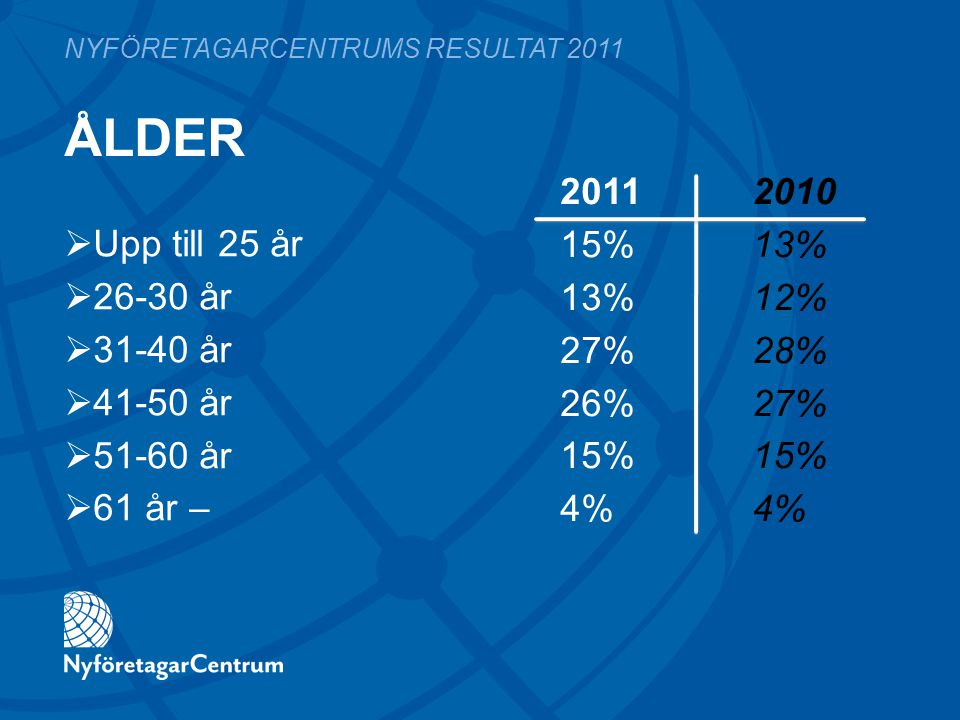 ÅLDER 2011 2010 15%13% 13%12% 27%28% 26%27%15%4% NYFÖRETAGARCENTRUMS RESULTAT 2011  Upp till 25 år  26-30 år  31-40 år  41-50 år  51-60 år  61 å