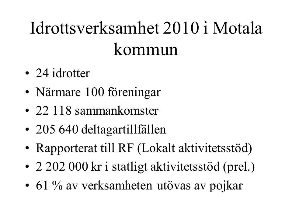 Idrottsverksamhet 2010 i Motala kommun 24 idrotter Närmare 100 föreningar 22 118 sammankomster 205 640 deltagartillfällen Rapporterat till RF (Lokalt aktivitetsstöd) 2 202 000 kr i statligt aktivitetsstöd (prel.) 61 % av verksamheten utövas av pojkar