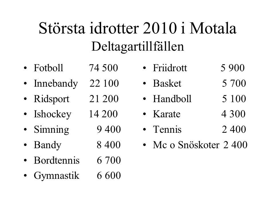 Största idrotter 2010 i Motala Deltagartillfällen Fotboll 74 500 Innebandy 22 100 Ridsport 21 200 Ishockey 14 200 Simning 9 400 Bandy 8 400 Bordtennis