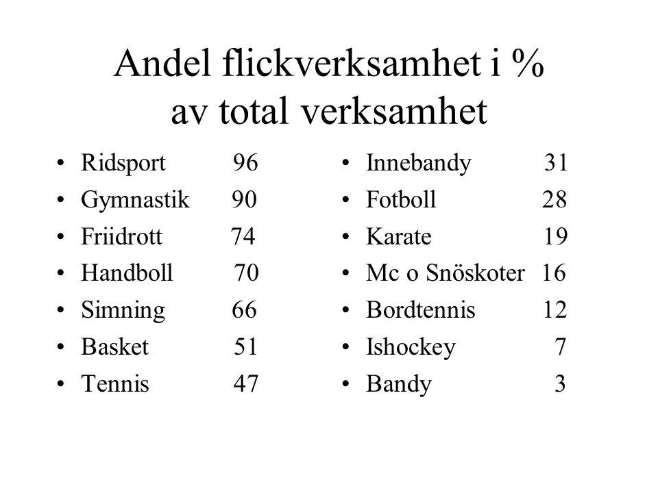 Andel flickverksamhet i % av total verksamhet Ridsport 96 Gymnastik 90 Friidrott 74 Handboll 70 Simning 66 Basket 51 Tennis 47 Innebandy 31 Fotboll 28