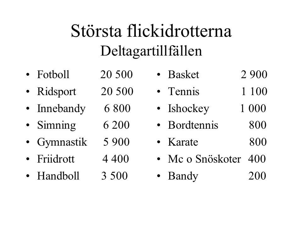 Största flickidrotterna Deltagartillfällen Fotboll 20 500 Ridsport 20 500 Innebandy 6 800 Simning 6 200 Gymnastik 5 900 Friidrott 4 400 Handboll 3 500