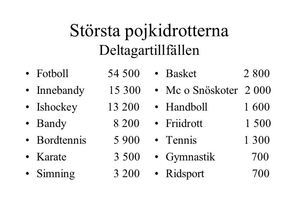 Största pojkidrotterna Deltagartillfällen Fotboll 54 500 Innebandy 15 300 Ishockey 13 200 Bandy 8 200 Bordtennis 5 900 Karate 3 500 Simning 3 200 Basket 2 800 Mc o Snöskoter 2 000 Handboll 1 600 Friidrott 1 500 Tennis 1 300 Gymnastik 700 Ridsport 700