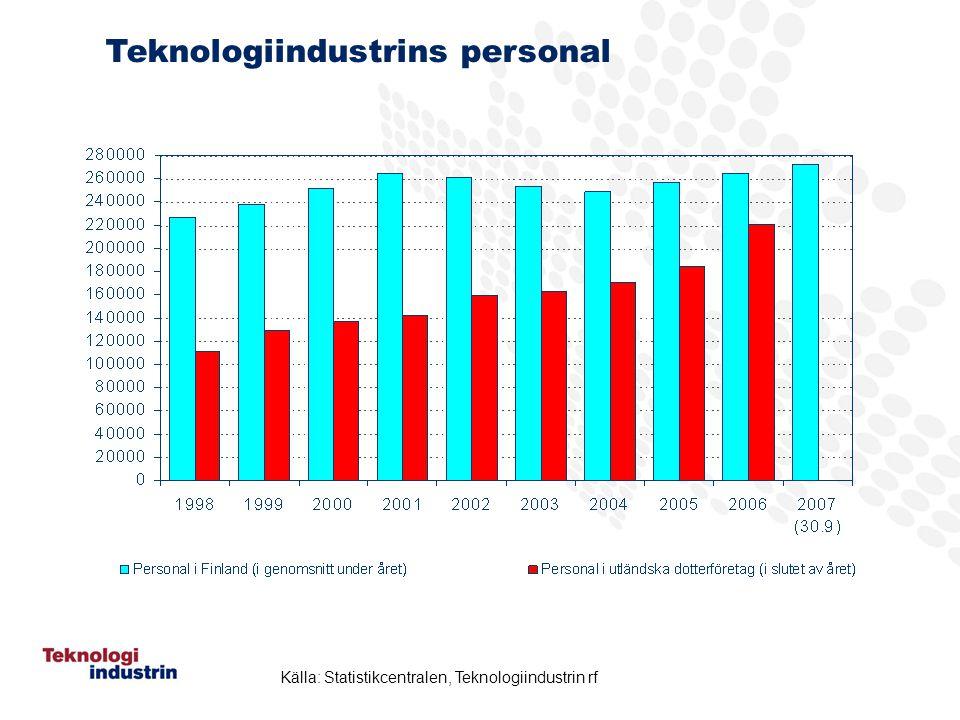 Teknologiindustrins personal Källa: Statistikcentralen, Teknologiindustrin rf