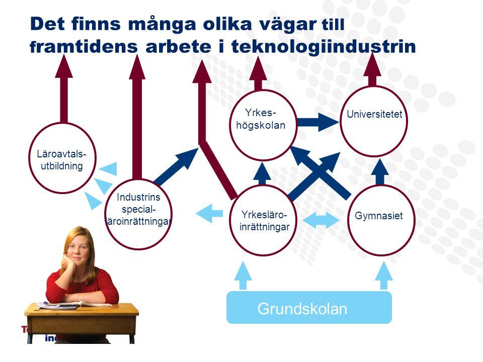 Det finns många olika vägar till f ramtidens arbete i teknologiindustrin Grundskolan Läroavtals- utbildning Yrkesläro- inrättningar Yrkes- högskolan Industrins special- läroinrättningar Universitetet Gymnasiet
