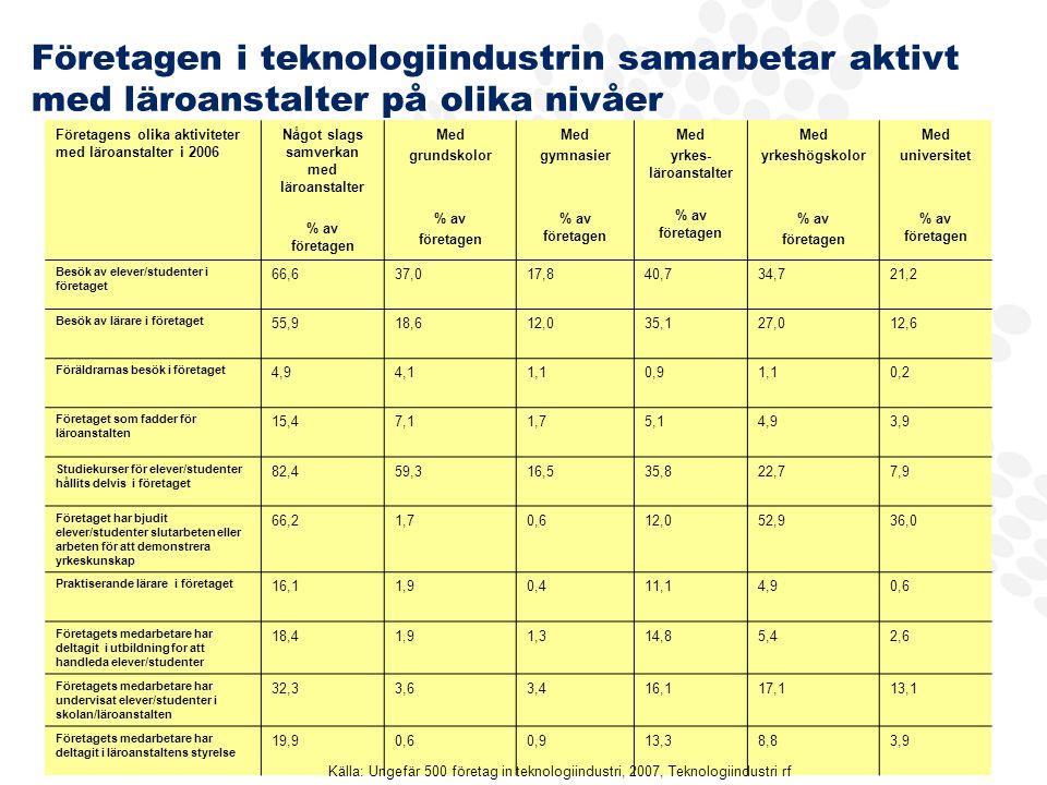 Företagen i teknologiindustrin samarbetar aktivt med läroanstalter på olika nivåer Företagens olika aktiviteter med läroanstalter i 2006 Något slags samverkan med läroanstalter % av företagen Med grundskolor % av företagen Med gymnasier % av företagen Med yrkes- läroanstalter % av företagen Med yrkeshögskolor % av företagen Med universitet % av företagen Besök av elever/studenter i företaget 66,637,017,840,734,721,2 Besök av lärare i företaget 55,918,612,035,127,012,6 Föräldrarnas besök i företaget 4,94,11,10,91,10,2 Företaget som fadder för läroanstalten 15,47,11,75,14,93,9 Studiekurser för elever/studenter hållits delvis i företaget 82,459,316,535,822,77,9 Företaget har bjudit elever/studenter slutarbeten eller arbeten för att demonstrera yrkeskunskap 66,21,70,612,052,936,0 Praktiserande lärare i företaget 16,11,90,411,14,90,6 Företagets medarbetare har deltagit i utbildning for att handleda elever/studenter 18,41,91,314,85,42,6 Företagets medarbetare har undervisat elever/studenter i skolan/läroanstalten 32,33,63,416,117,113,1 Företagets medarbetare har deltagit i läroanstaltens styrelse 19,90,60,913,38,83,9 Källa: Ungefär 500 företag in teknologiindustri, 2007, Teknologiindustri rf