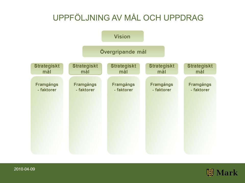 Vision Övergripande mål Strategiskt mål Framgångs - faktorer UPPFÖLJNING AV MÅL OCH UPPDRAG 2010-04-09