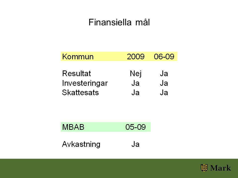 Finansiella mål