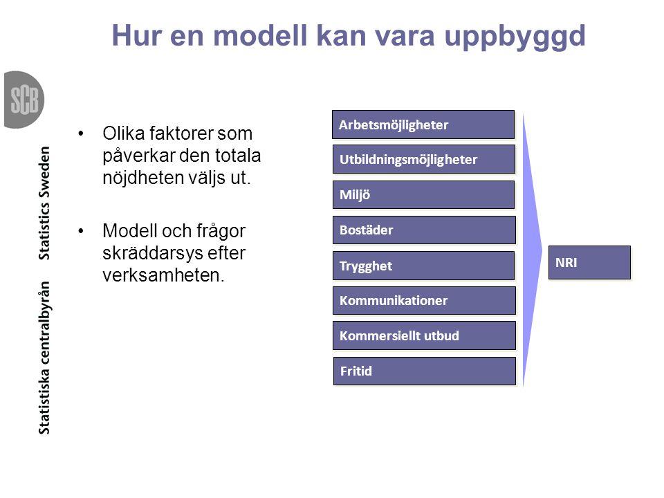 Hur en modell kan vara uppbyggd Olika faktorer som påverkar den totala nöjdheten väljs ut.