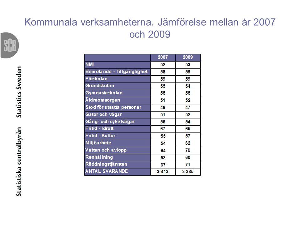 Kommunala verksamheterna. Jämförelse mellan år 2007 och 2009