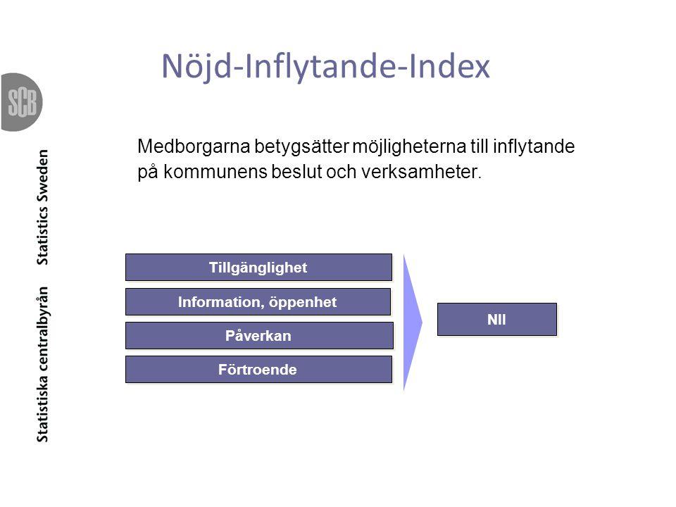 NII Tillgänglighet Information, öppenhet Påverkan Förtroende Medborgarna betygsätter möjligheterna till inflytande på kommunens beslut och verksamheter.