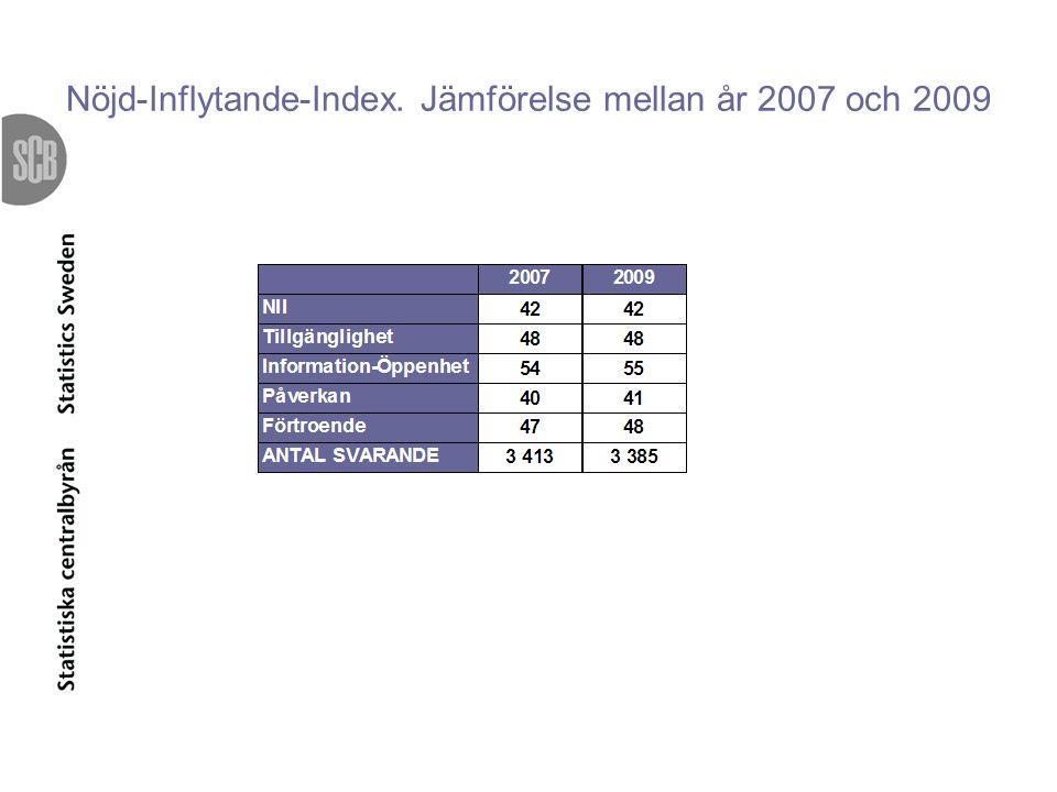 Nöjd-Inflytande-Index. Jämförelse mellan år 2007 och 2009