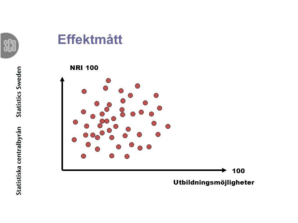 Nöjd-Inflytande-Index