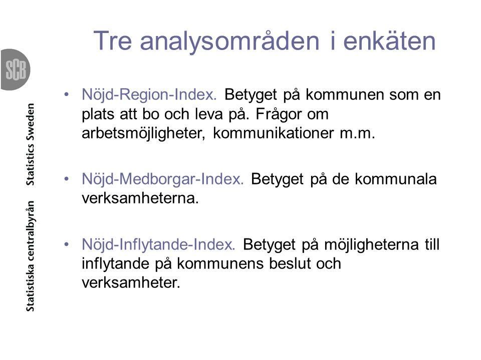 Tre analysområden i enkäten Nöjd-Region-Index. Betyget på kommunen som en plats att bo och leva på.