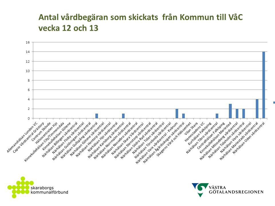 Antal vårdbegäran som skickats från Kommun till VåC vecka 12 och 13