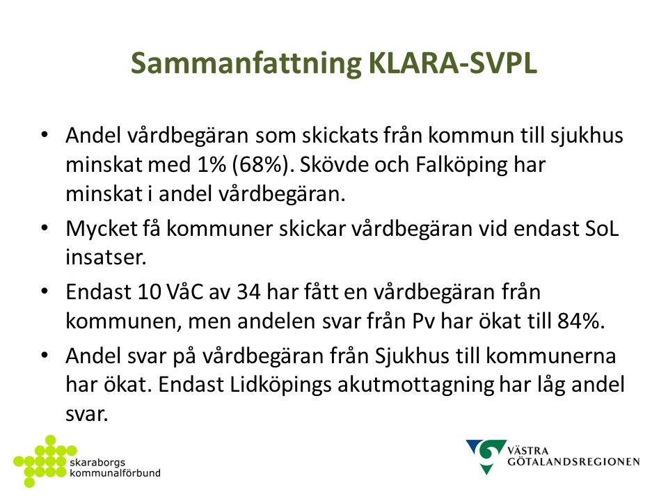 Sammanfattning KLARA-SVPL Andel vårdbegäran som skickats från kommun till sjukhus minskat med 1% (68%).