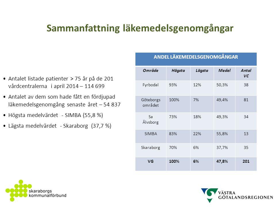 Sammanfattning läkemedelsgenomgångar ANDEL LÄKEMEDELSGENOMGÅNGAR OmrådeHögstaLägstaMedelAntal VC Fyrbodal93%12%50,3%38 Göteborgs området 100%7%49,4%81 Sa Älvsborg 73%18%49,3%34 SIMBA83%22%55,8%13 Skaraborg70%6%37,7%35 VG100%6%47,8%201 Källa : Spear Antalet listade patienter > 75 år på de 201 vårdcentralerna i april 2014 – 114 699 Antalet av dem som hade fått en fördjupad läkemedelsgenomgång senaste året – 54 837 Högsta medelvärdet - SIMBA (55,8 %) Lägsta medelvärdet - Skaraborg (37,7 %)