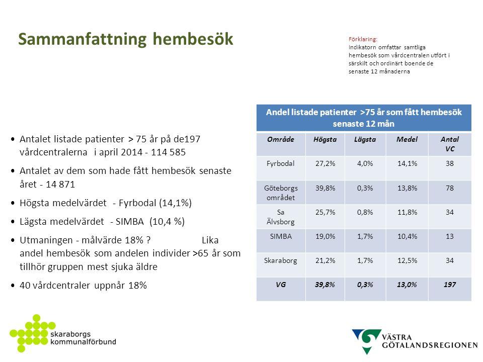 Andel listade patienter >75 år som fått hembesök senaste 12 mån OmrådeHögstaLägstaMedelAntal VC Fyrbodal27,2%4,0%14,1%38 Göteborgs området 39,8%0,3%13,8%78 Sa Älvsborg 25,7%0,8%11,8%34 SIMBA19,0%1,7%10,4%13 Skaraborg21,2%1,7%12,5%34 VG39,8%0,3%13,0%197 Förklaring: Indikatorn omfattar samtliga hembesök som vårdcentralen utfört i särskilt och ordinärt boende de senaste 12 månaderna Sammanfattning hembesök Antalet listade patienter > 75 år på de197 vårdcentralerna i april 2014 - 114 585 Antalet av dem som hade fått hembesök senaste året - 14 871 Högsta medelvärdet - Fyrbodal (14,1%) Lägsta medelvärdet - SIMBA (10,4 %) Utmaningen - målvärde 18% .