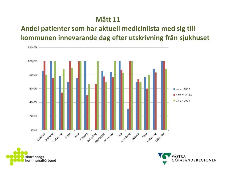 Mått 11 Andel patienter som har aktuell medicinlista med sig till kommunen innevarande dag efter utskrivning från sjukhuset