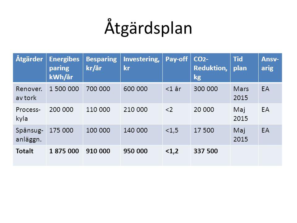 Åtgärdsplan ÅtgärderEnergibes paring kWh/år Besparing kr/år Investering, kr Pay-offCO 2 - Reduktion, kg Tid plan Ansv- arig Renover. av tork 1 500 000
