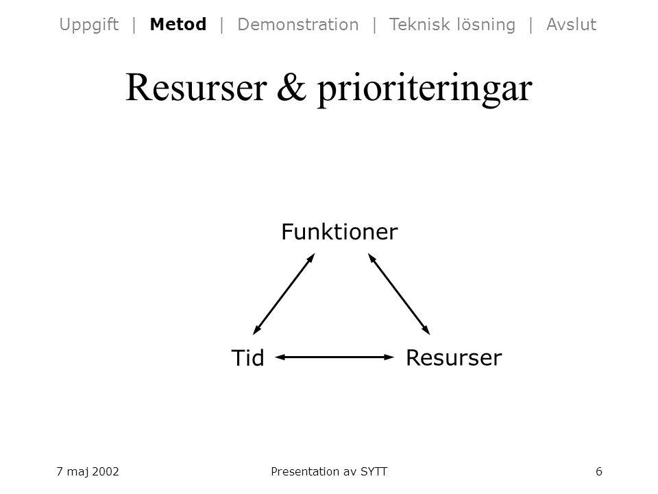 7 maj 2002Presentation av SYTT6 Resurser & prioriteringar Tid Resurser Funktioner Uppgift | Metod | Demonstration | Teknisk lösning | Avslut