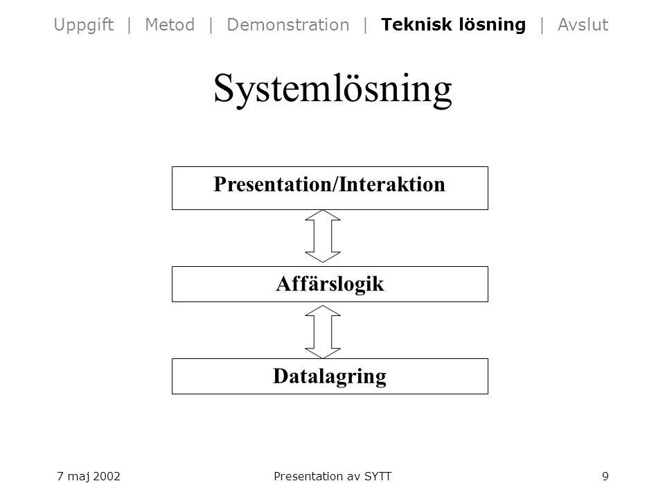7 maj 2002Presentation av SYTT9 Systemlösning Presentation/Interaktion Datalagring Affärslogik Uppgift | Metod | Demonstration | Teknisk lösning | Avslut