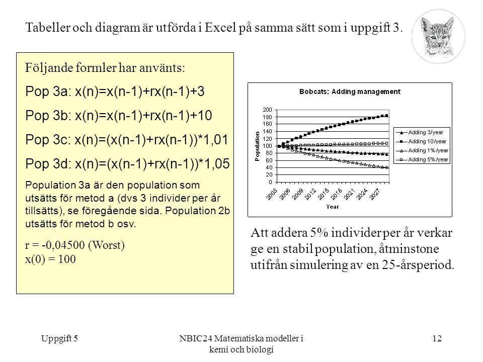 Uppgift 5NBIC24 Matematiska modeller i kemi och biologi 12 Följande formler har använts: Pop 3a: x(n)=x(n-1)+rx(n-1)+3 Pop 3b: x(n)=x(n-1)+rx(n-1)+10