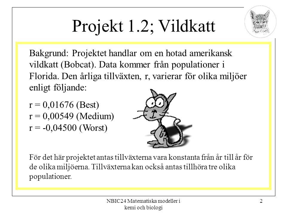 NBIC24 Matematiska modeller i kemi och biologi 2 Projekt 1.2; Vildkatt Bakgrund: Projektet handlar om en hotad amerikansk vildkatt (Bobcat). Data komm