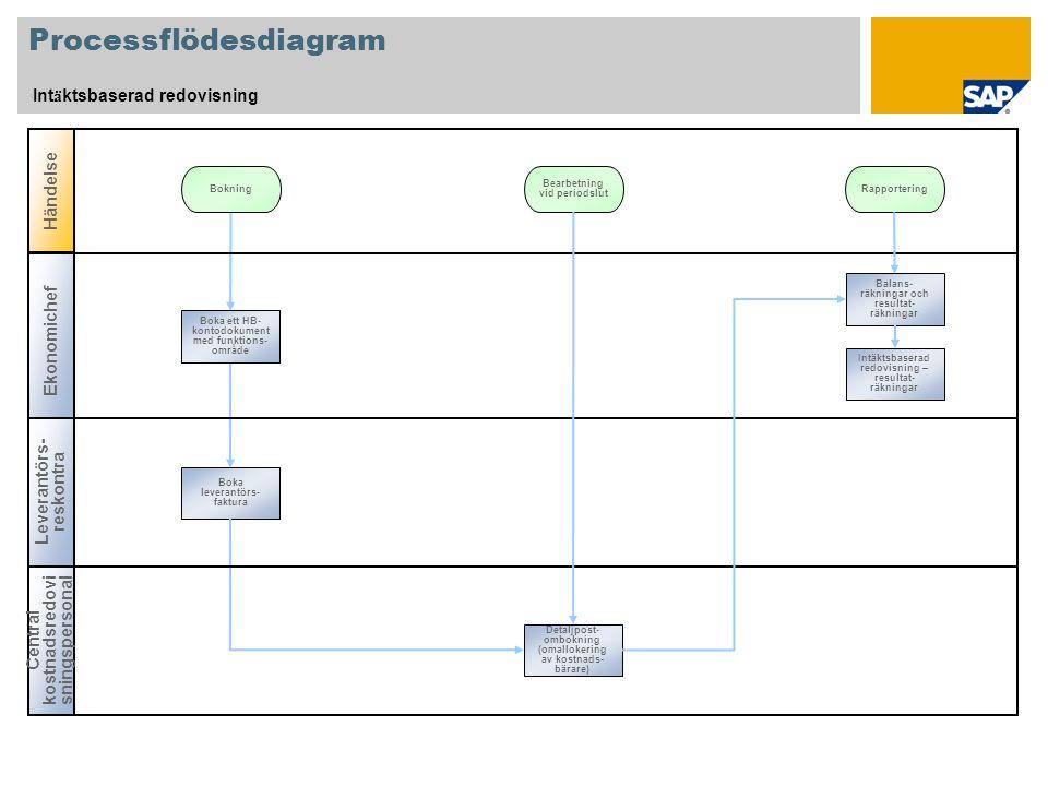 Processflödesdiagram Int ä ktsbaserad redovisning Händelse Bokning Central kostnadsredovi sningspersonal Ekonomichef Leverantörs- reskontra Rapporteri
