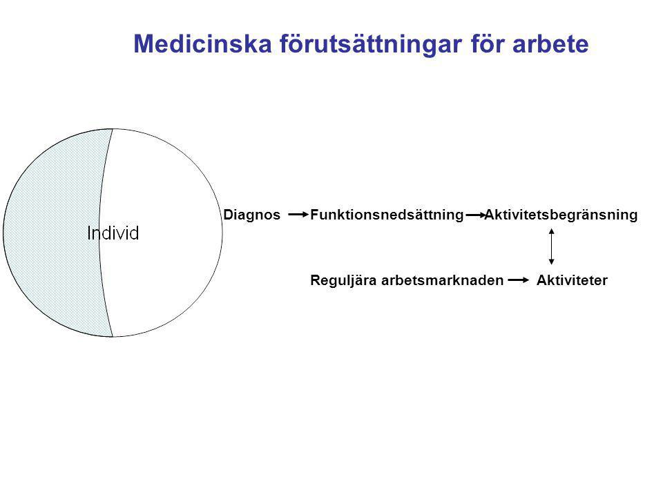 Diagnos Funktionsnedsättning Aktivitetsbegränsning Medicinska förutsättningar för arbete Reguljära arbetsmarknaden Aktiviteter