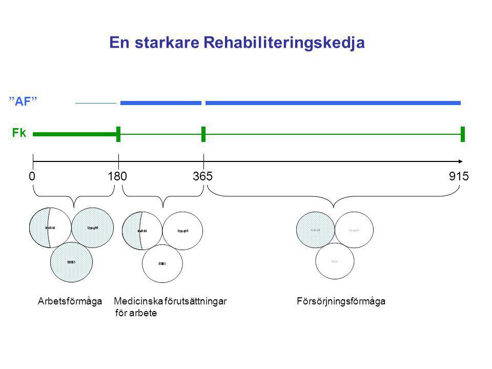 """0 180 365 915 Fk """"AF"""" En starkare Rehabiliteringskedja Arbetsförmåga Medicinska förutsättningar Försörjningsförmåga för arbete"""