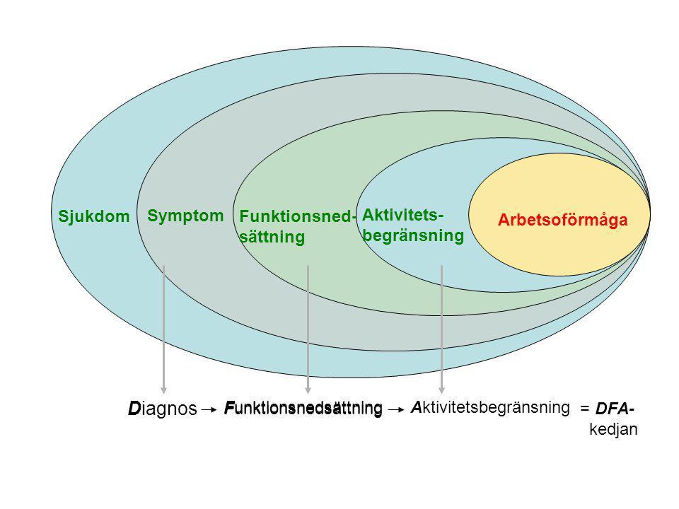 Sjukdom Symptom Funktionsned- sättning Aktivitets- begränsning Arbetsoförmåga Diagnos Funktionsnedsättning AktivitetsbegränsningFunktionsnedsättning =