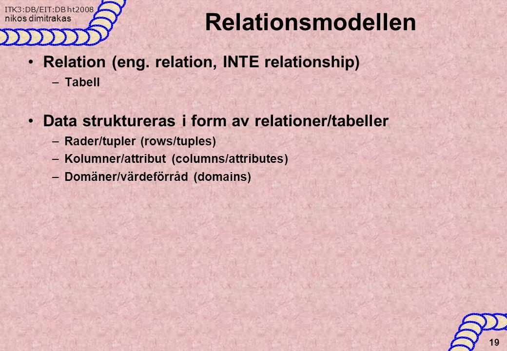 ITK3:DB/EIT:DB ht2008 nikos dimitrakas Relationsmodellen Relation (eng.
