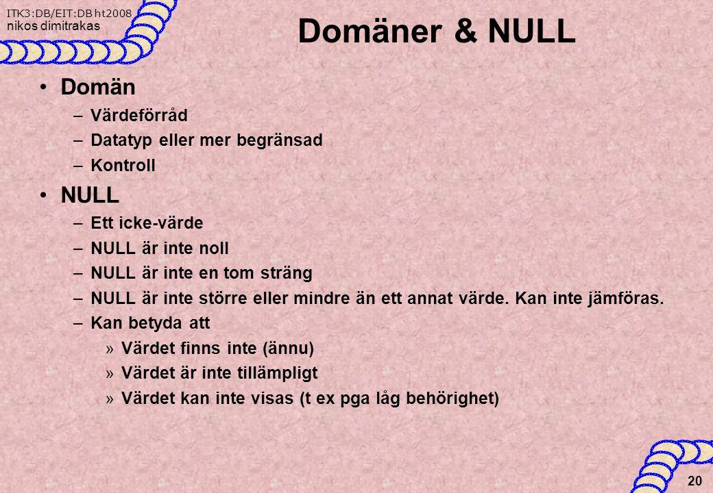 ITK3:DB/EIT:DB ht2008 nikos dimitrakas Domäner & NULL Domän –Värdeförråd –Datatyp eller mer begränsad –Kontroll NULL –Ett icke-värde –NULL är inte noll –NULL är inte en tom sträng –NULL är inte större eller mindre än ett annat värde.