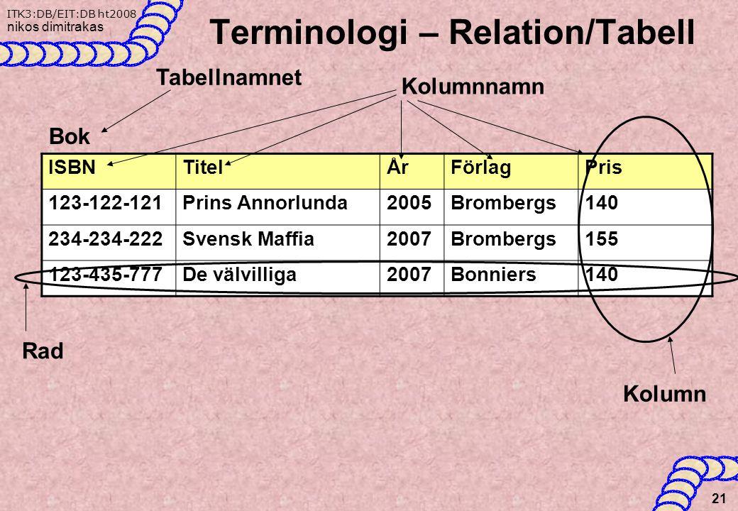 ITK3:DB/EIT:DB ht2008 nikos dimitrakas Terminologi – Relation/Tabell 21 ISBNTitelÅrFörlagPris 123-122-121Prins Annorlunda2005Brombergs140 234-234-222Svensk Maffia2007Brombergs155 123-435-777De välvilliga2007Bonniers140 Bok Tabellnamnet Kolumnnamn Kolumn Rad