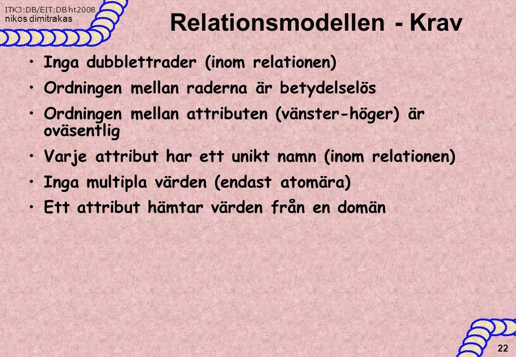 ITK3:DB/EIT:DB ht2008 nikos dimitrakas Relationsmodellen - Krav Inga dubblettrader (inom relationen) Ordningen mellan raderna är betydelselös Ordningen mellan attributen (vänster-höger) är oväsentlig Varje attribut har ett unikt namn (inom relationen) Inga multipla värden (endast atomära) Ett attribut hämtar värden från en domän 22