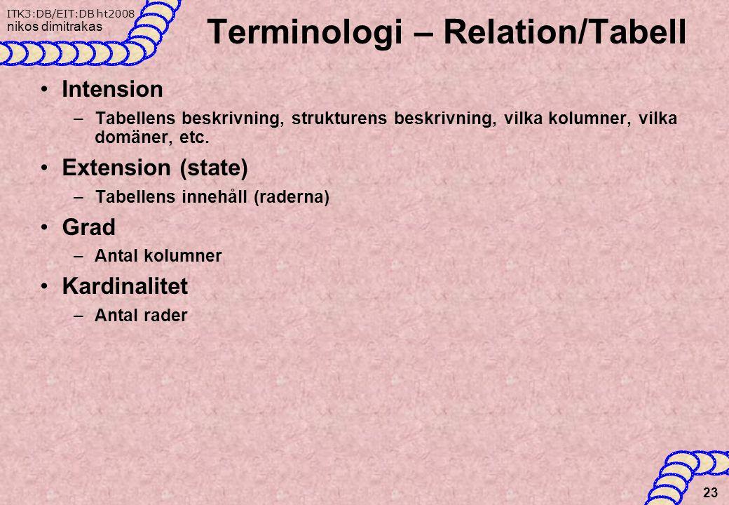 ITK3:DB/EIT:DB ht2008 nikos dimitrakas Terminologi – Relation/Tabell Intension –Tabellens beskrivning, strukturens beskrivning, vilka kolumner, vilka domäner, etc.