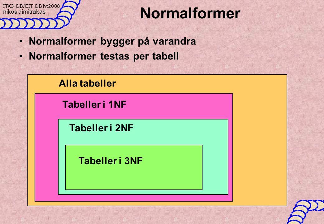 ITK3:DB/EIT:DB ht2008 nikos dimitrakas Normalformer Normalformer bygger på varandra Normalformer testas per tabell Alla tabeller Tabeller i 1NF Tabeller i 2NF Tabeller i 3NF