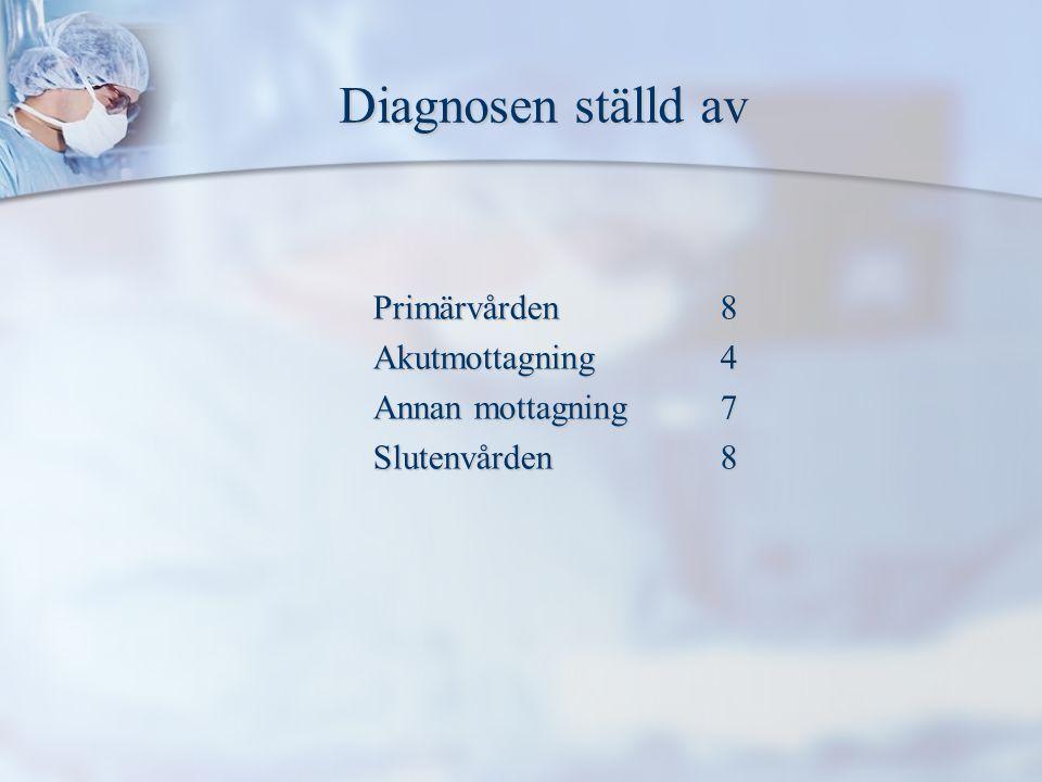 Diagnosen ställd av Diagnosen ställd av Primärvården8 Akutmottagning4 Annan mottagning7 Slutenvården8