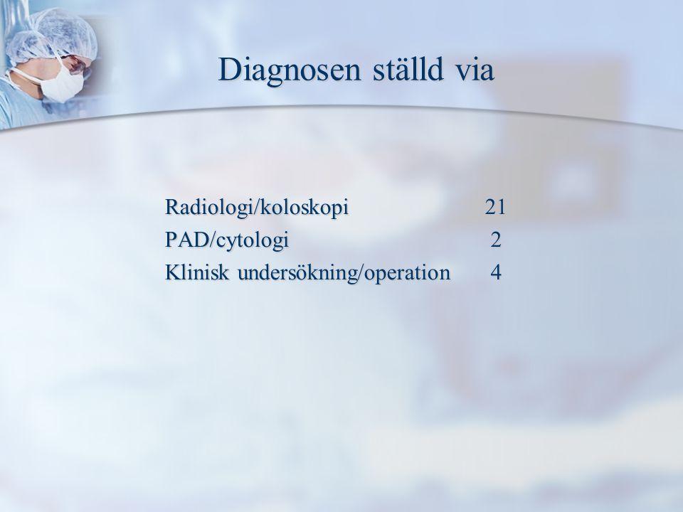 Diagnosen ställd via Diagnosen ställd via Radiologi/koloskopi21 PAD/cytologi 2 Klinisk undersökning/operation 4