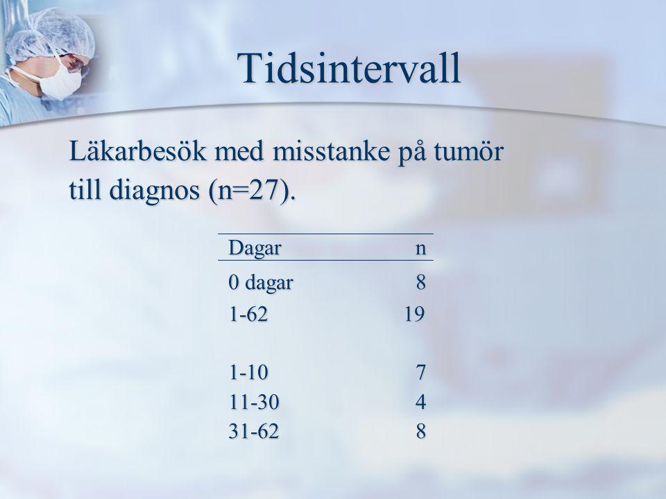 Tidsintervall Tidsintervall Läkarbesök med misstanke på tumör till diagnos (n=27).