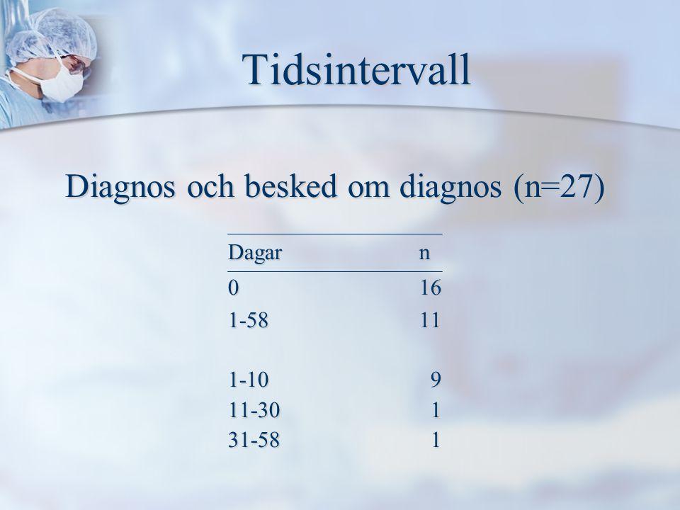 Tidsintervall Tidsintervall Diagnos och besked om diagnos (n=27) Dagar n 0 16 1-5811 1-10 9 11-30 1 31-58 1