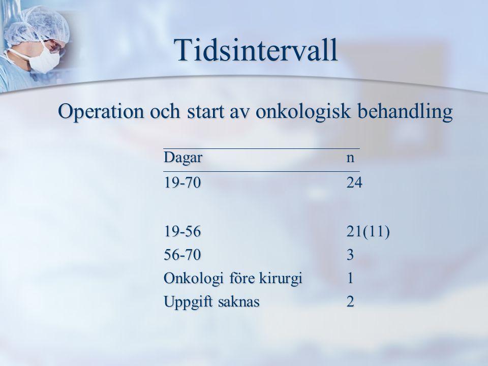 Tidsintervall Tidsintervall Operation och start av onkologisk behandling Dagarn 19-7024 19-5621(11) 56-703 Onkologi före kirurgi 1 Uppgift saknas2