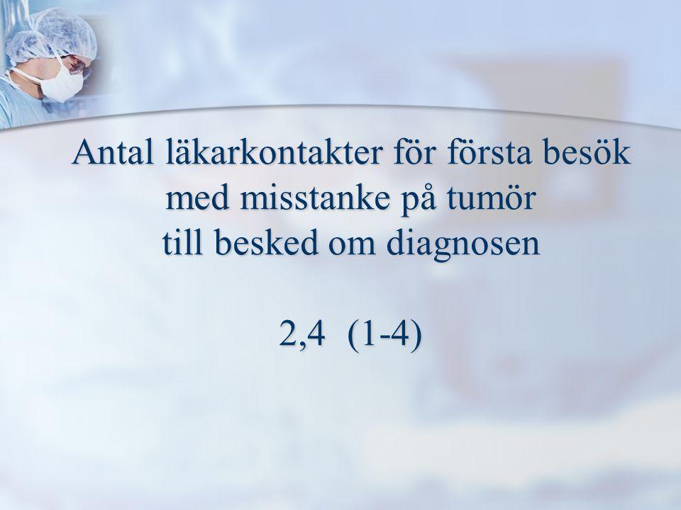 Antal läkarkontakter för första besök med misstanke på tumör till besked om diagnosen 2,4(1-4)