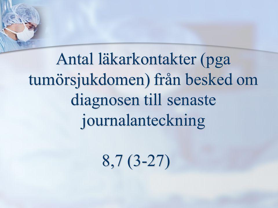 Antal läkarkontakter (pga tumörsjukdomen) från besked om diagnosen till senaste journalanteckning 8,7 (3-27)
