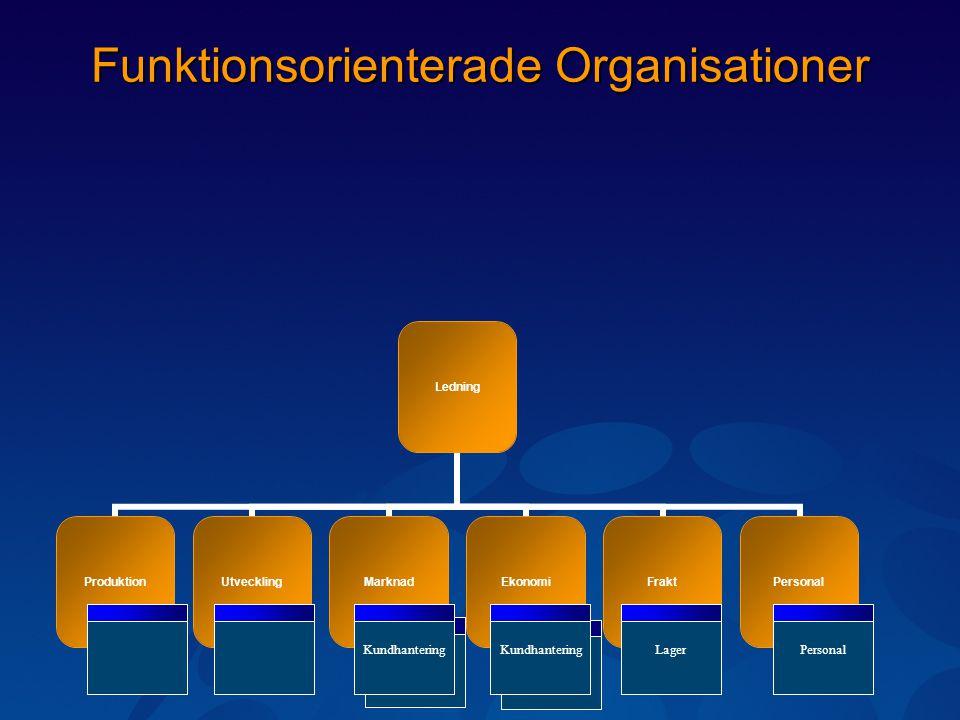 Funktionsorienterade Organisationer Ledning ProduktionUtvecklingMarknadEkonomiFraktPersonal LagerPersonalOrderKundhanteringOrderKundhantering