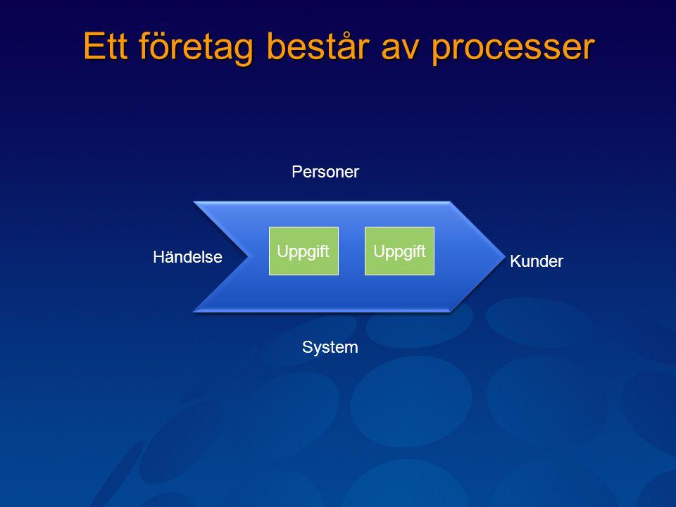 Ett företag består av processer Händelse Kunder Personer System Uppgift
