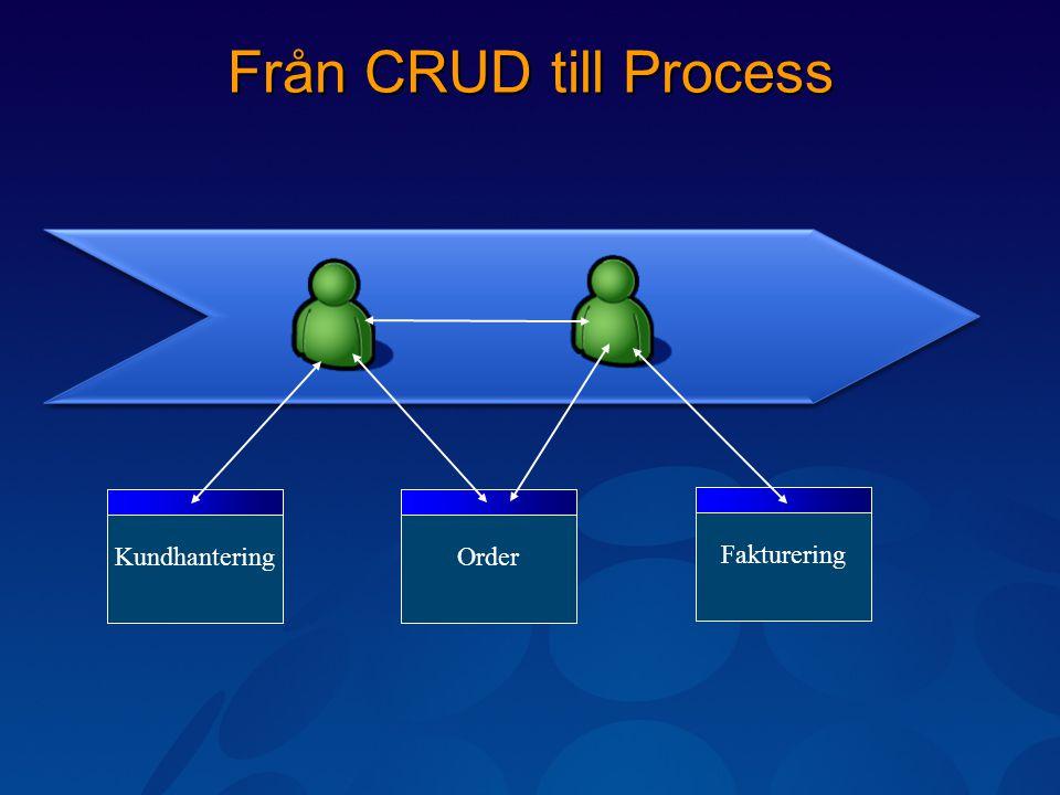 Från CRUD till Process KundhanteringOrderFakturering