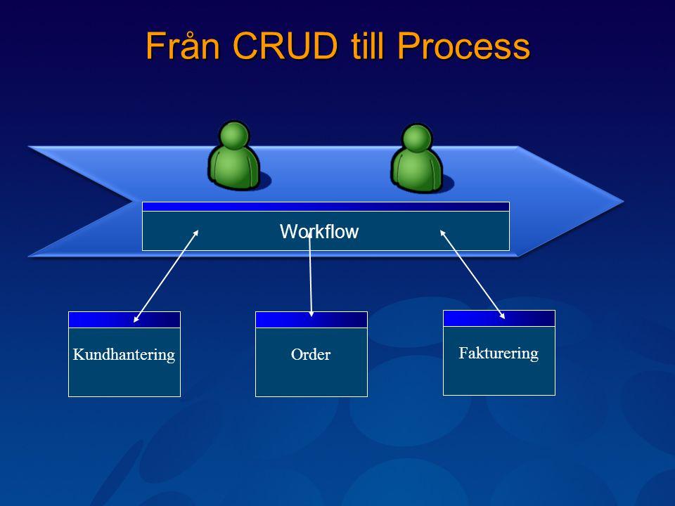 Från CRUD till Process KundhanteringOrderFakturering Workflow