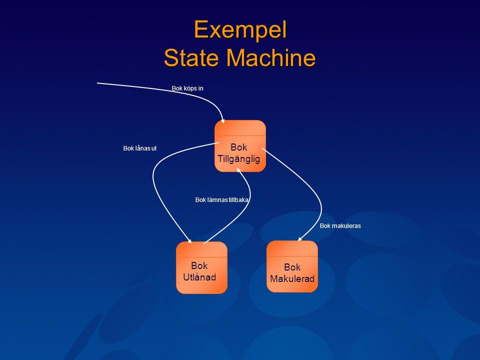 Exempel State Machine Bok Tillgänglig Bok Makulerad Bok Utlånad Bok lånas ut Bok lämnas tillbaka Bok makuleras Bok köps in