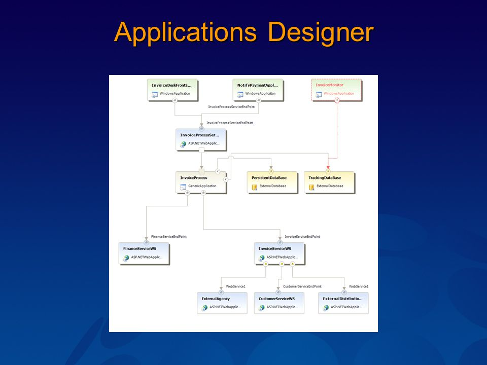 Applications Designer